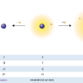 Difference Between Anion and Cation