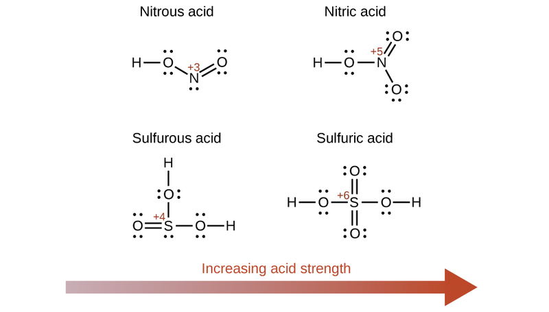 Key Difference Between Binary Acids and Oxyacids