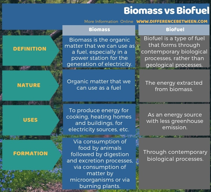 Difference Between Biomass and Biofuel in Tabular Form
