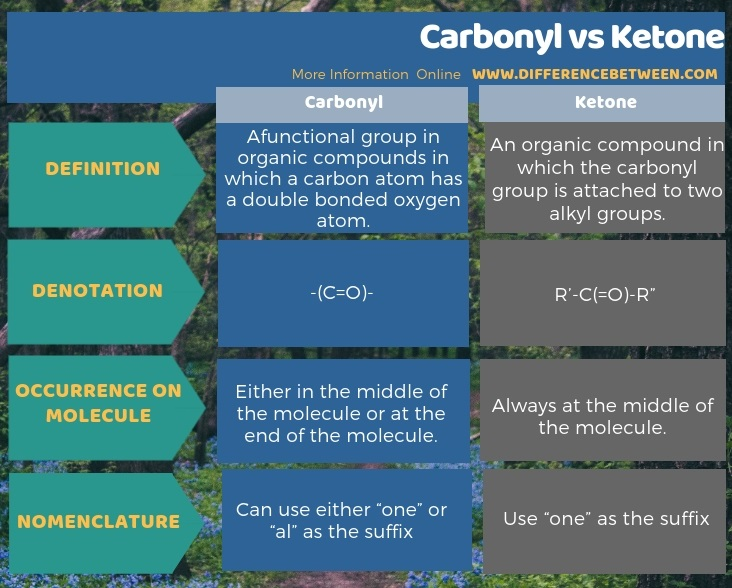 Difference Between Carbonyl and Ketone in Tabular Form