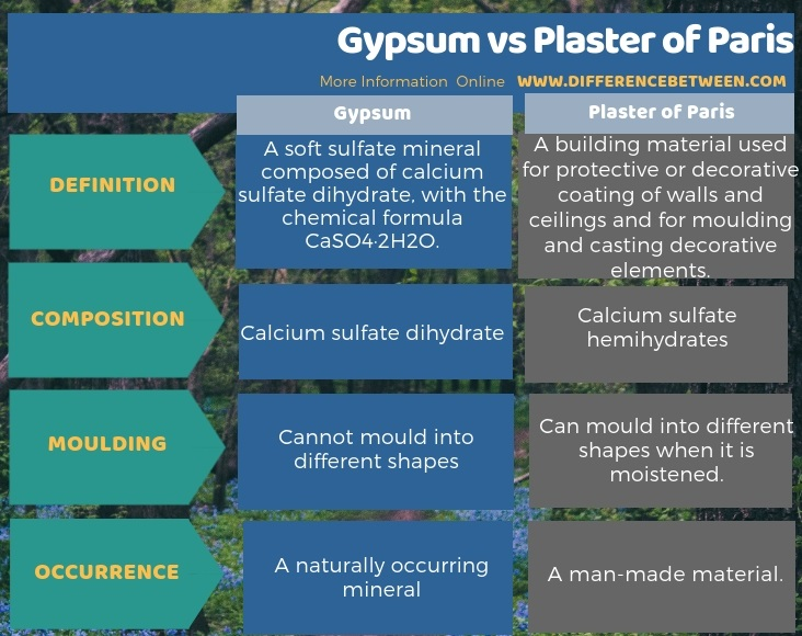 Difference Between Gypsum and Plaster of Paris in Tabular Form