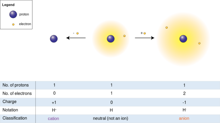 Difference-Between-Hydrogen-Atom-and-Hydrogen-Ion_Figure-2-768x430.png