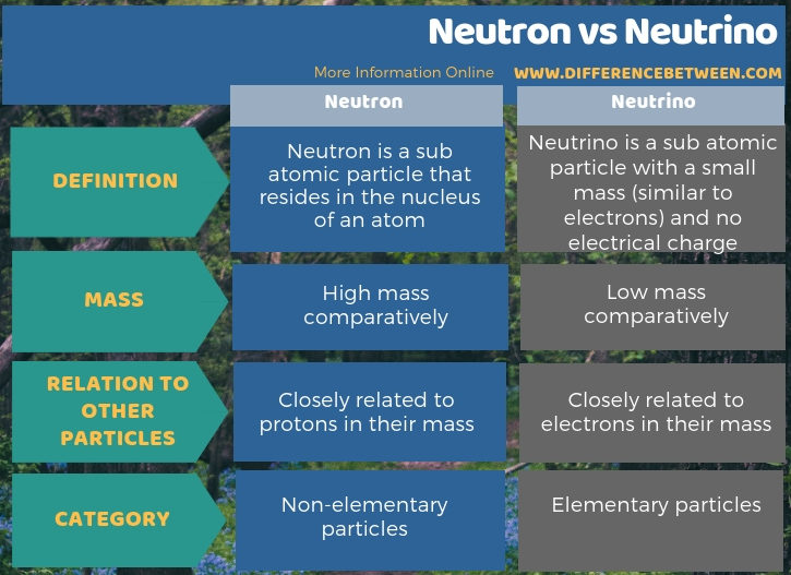 Difference Between Neutron and Neutrino in Tabular Form