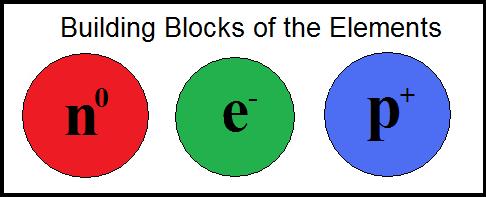 Neutron vs Neutrino