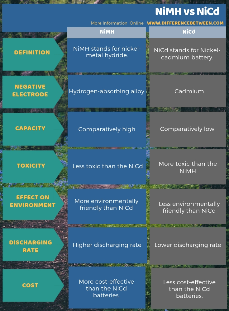 Difference Between NiMH and NiCd in Tabular Form