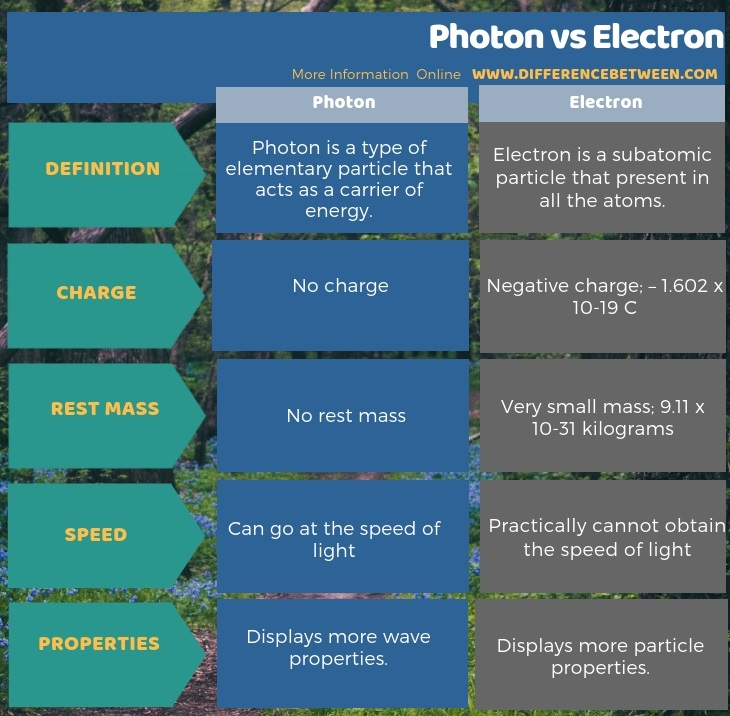 Difference Between Photon and Electron in Tabular Form