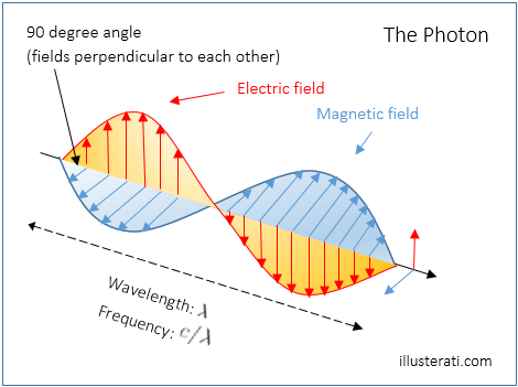 Key Difference Between Photon and Electron