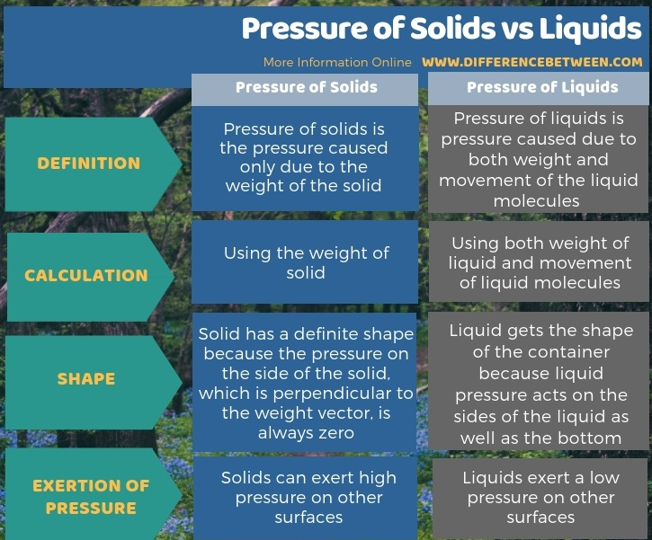 Difference Between Pressure of Solids and Liquids - Tabular Form