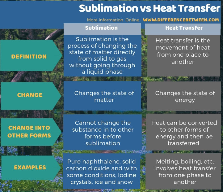 Difference Between Sublimation and Heat Transfer in Tabular Form