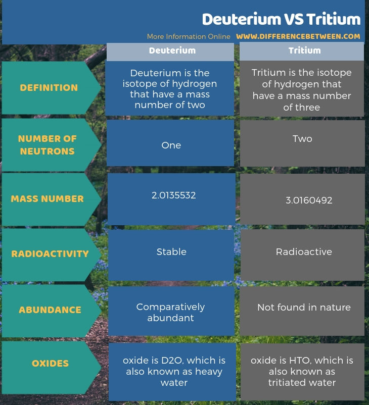 Difference Between Deuterium and Tritium in Tabular Form