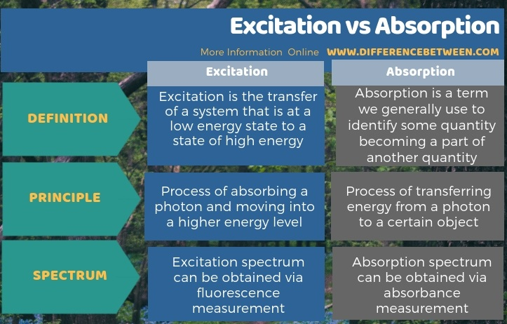 Difference Between Excitation and Absorption in Tabular Form