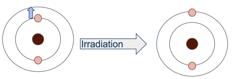 Difference Between Excitation and Absorption