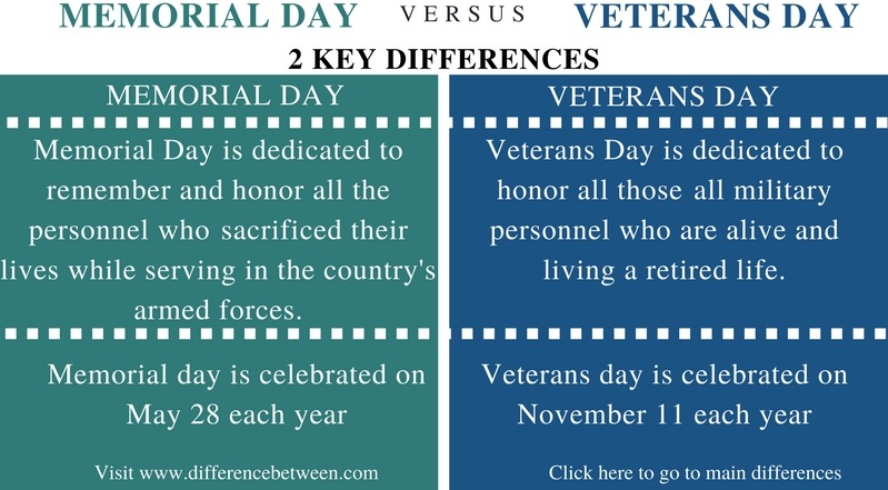 Difference Between Memorial Day and Veterans Day- Comparison Summary_Fig 1