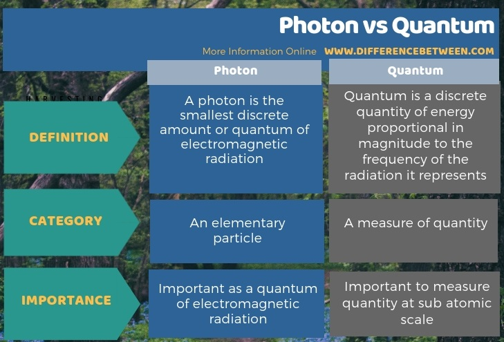 Difference Between Photon and Quantum in Tabular Form