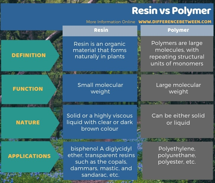 Difference Between Resin and Polymer - Tabular Form