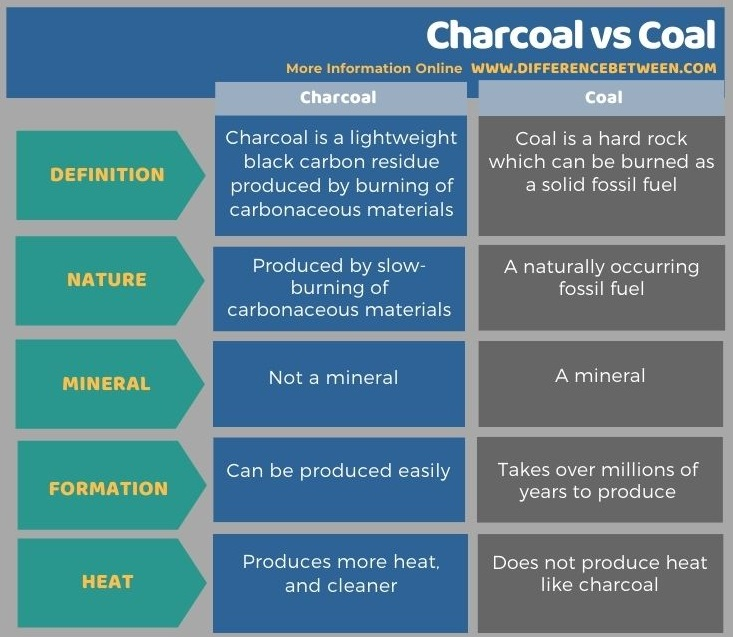 Difference Between Charcoal and Coal in Tabular Form