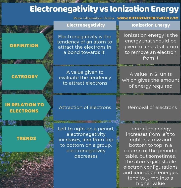 Difference Between Electronegativity and Ionization Energy in Tabular Form