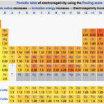 Difference Between Electronegativity and Polarity