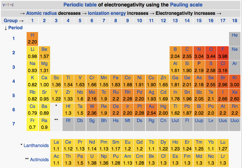 Pleasing Difference Between Electronegativity And Polarity Download Free Architecture Designs Rallybritishbridgeorg