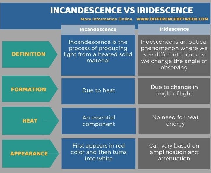 Difference Between Incandescence and Iridescence - Tabular Form