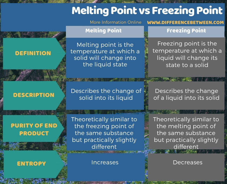 Difference Between Melting Point vs Freezing Point in Tabular Form