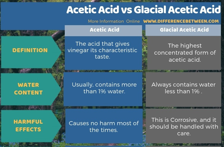 Difference Between Acetic Acid and Glacial Acetic Acid in Tabular Form