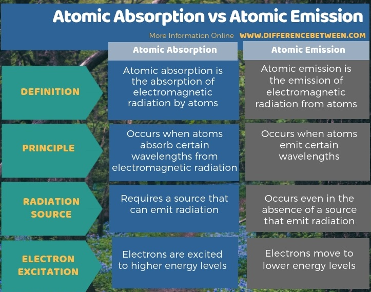 Difference Between Atomic Absorption and Atomic Emission in Tabular Form