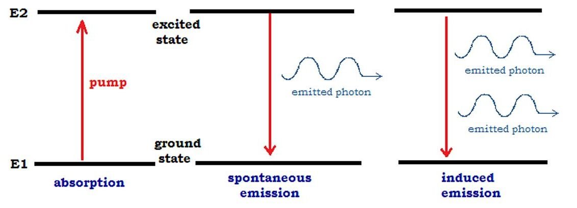 Key Difference - Atomic Absorption vs Atomic Emission