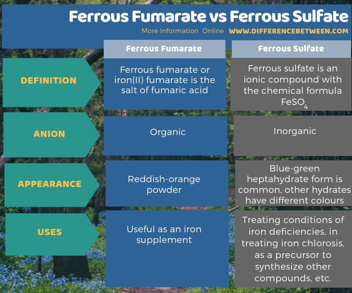 Difference Between Ferrous Fumarate and Ferrous Sulfate -Tabular Form