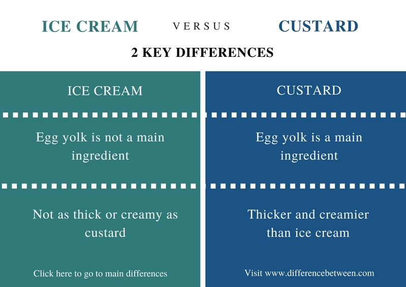 Difference Between Ice Cream and Custard - Comparison Summary