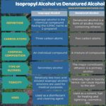 Difference Between Isopropyl Alcohol and Denatured Alcohol