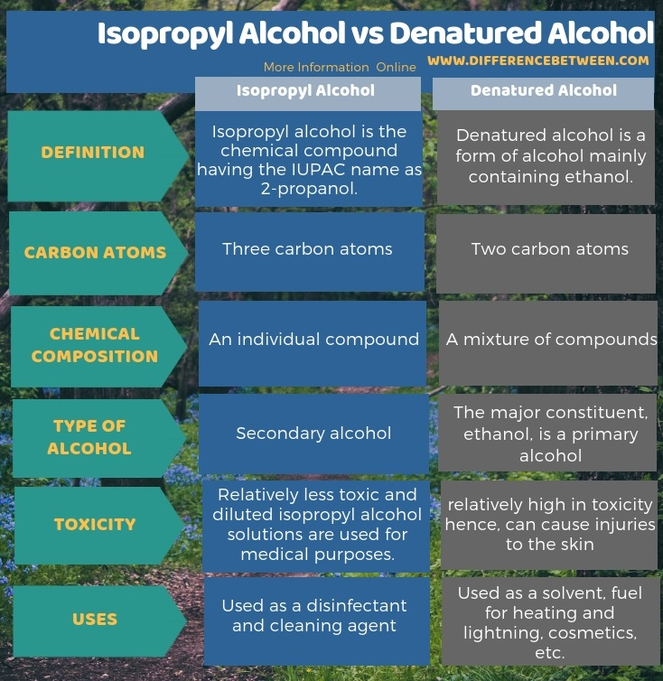 Difference Between Isopropyl Alcohol and Denatured Alcohol in Tabular Form