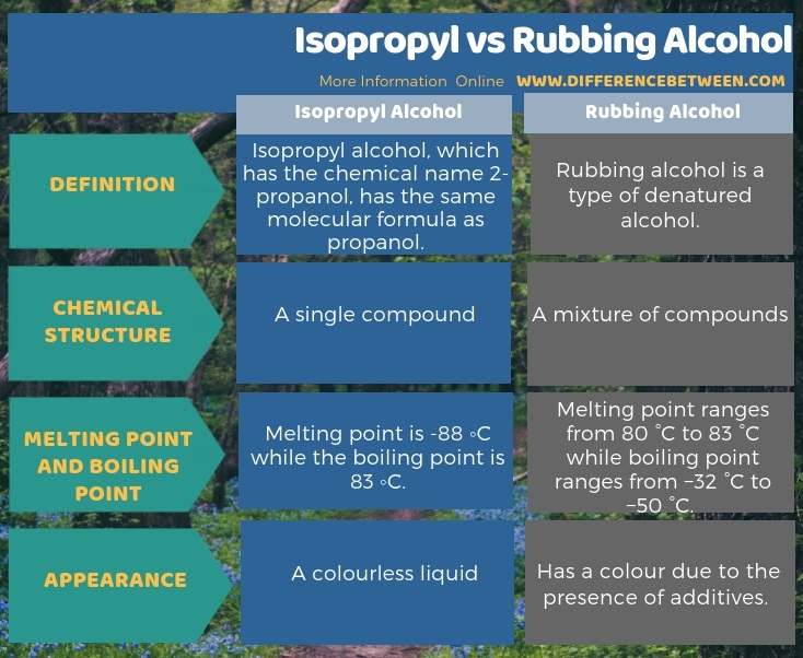 Difference Between Isopropyl and Rubbing Alcohol l Isopropyl