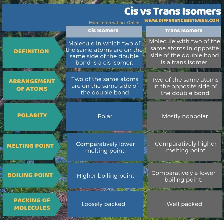 Difference Between Cis and Trans Isomers in Tabular Form