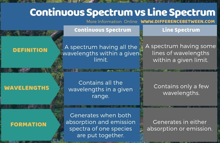 Difference Between Continuous Spectrum and Line Spectrum in Tabular Form