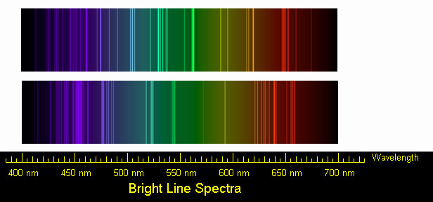 Key Difference Between Continuous Spectrum and Line Spectrum