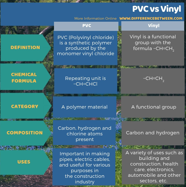 Difference Between PVC and Vinyl - Tabular Form