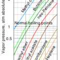 Difference Between Volatile and Nonvolatile