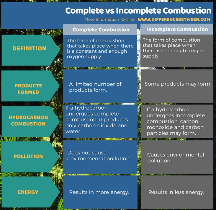 Difference Between Complete and Incomplete Combustion in Tabular Form