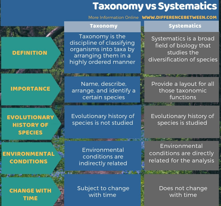 Difference Between Taxonomy and Systematics in Tabular Form