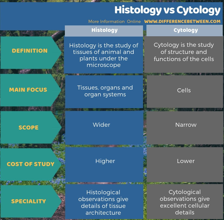 Difference Between Histology and Cytology - Tabular Form