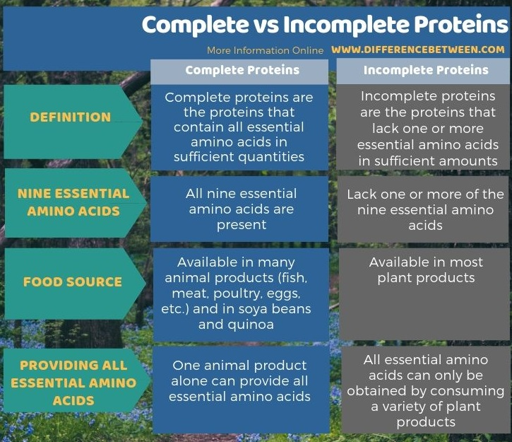 Image result for incomplete source of protein