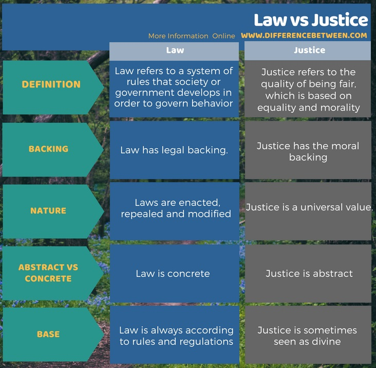 Difference Between Law and Justice in Tabular Form