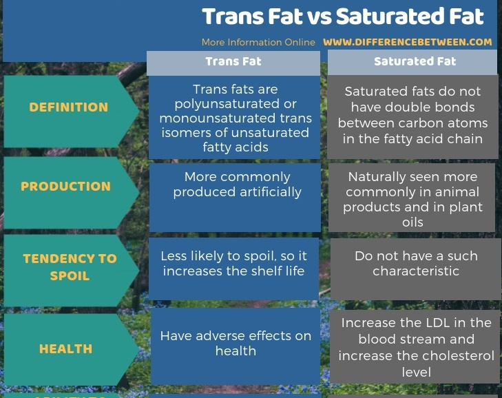 Difference Between Trans Fat and Saturated Fat in Tabular Form