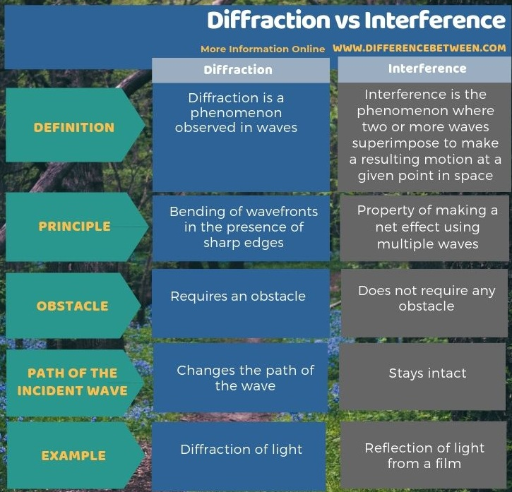 Difference Between Diffraction and Interference - Tabular Form