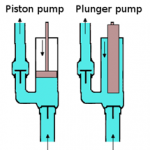 Difference Between Piston and Plunger