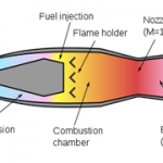 Difference Between Ramjet and Scramjet