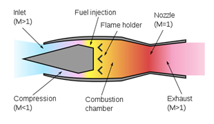 Difference Between Ramjet and Scramjet - DifferenceBetween com