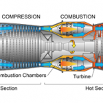 Difference Between Turbojet and Turboprop