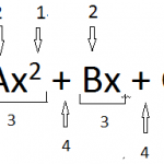Difference Between Algebraic Expressions and Equations